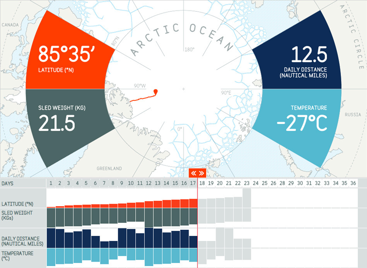 Ben Saunders – live map and infographic