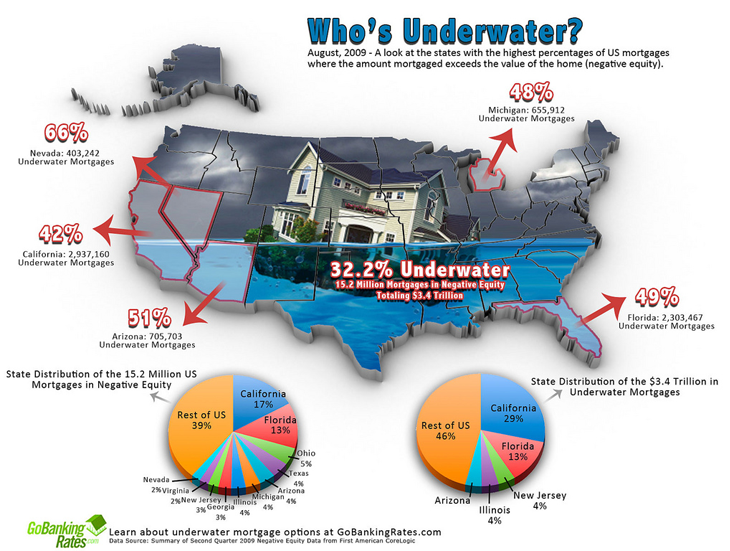 US Map Underwater Mortgages