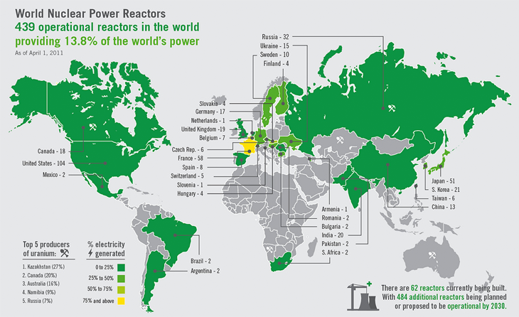 World Nuclear Power Reactors