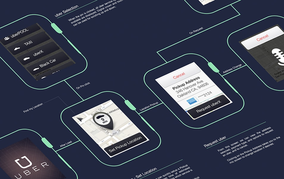Uber Watch Wireframe Mockup