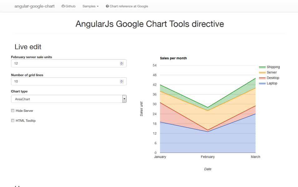 Google chart Angular Dashboard