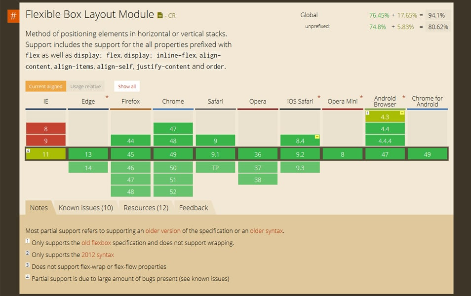 Flexible Box Layout Module