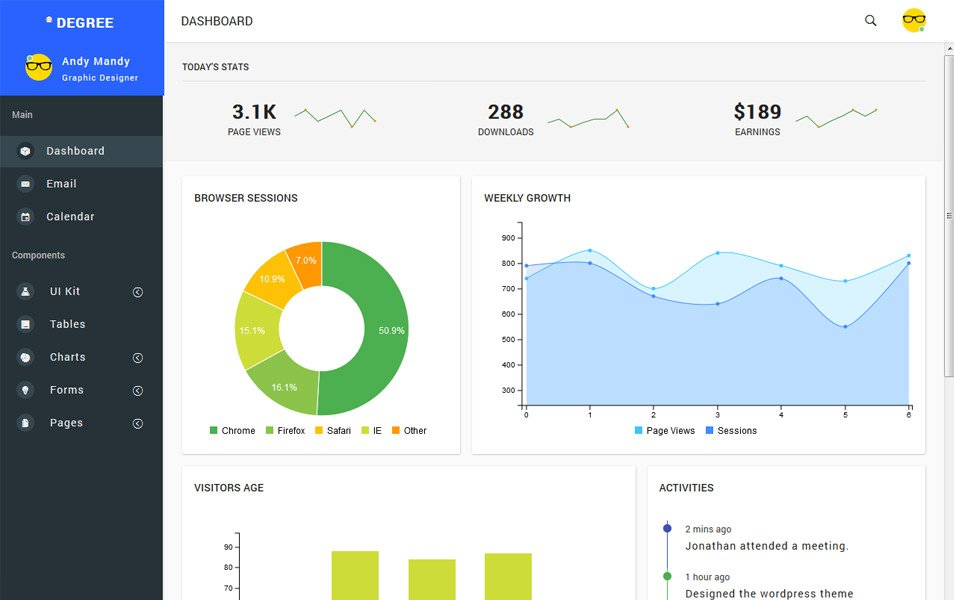 50+ Responsive Free AngularJS Admin Themes 2019 » CSS Author