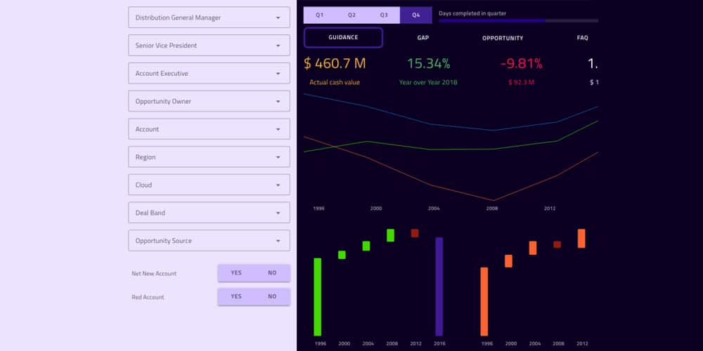 Sales Dashboard for XD