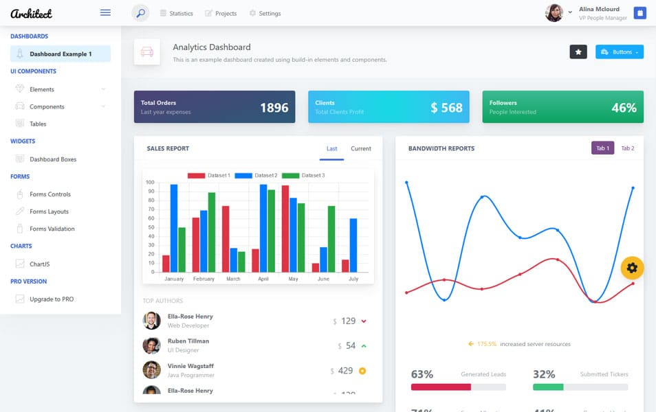 ArchitectUI HTML Dashboard