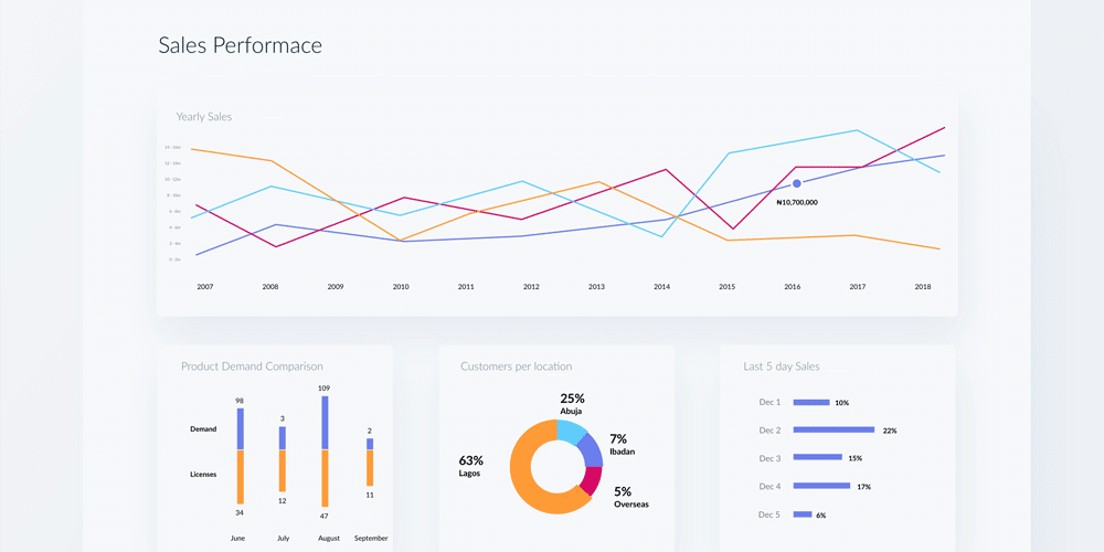 Reporting Dashboard Design