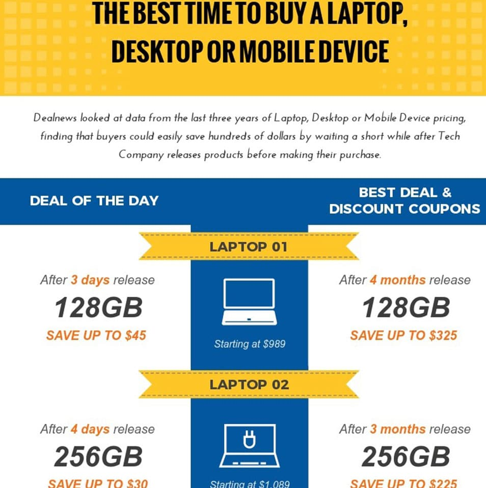 The Best Time to Buy a Laptop, Desktop or Mobile Device