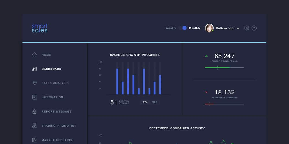 Sales Analytics Dashboard PSD