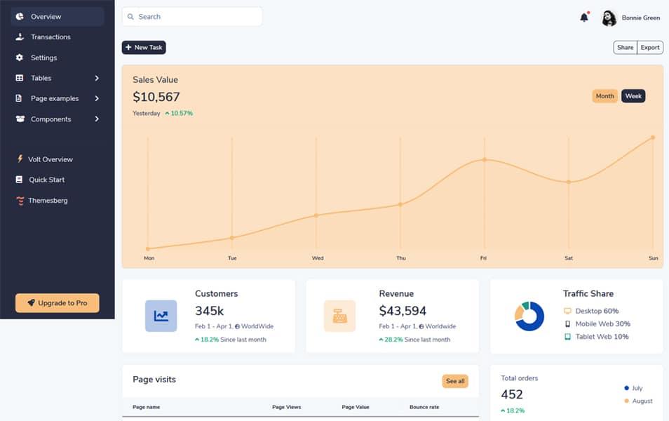 Volt - Bootstrap 5 Admin Dashboard